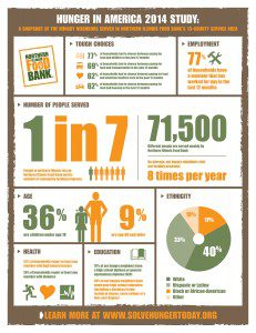 Hunger Study Infographic