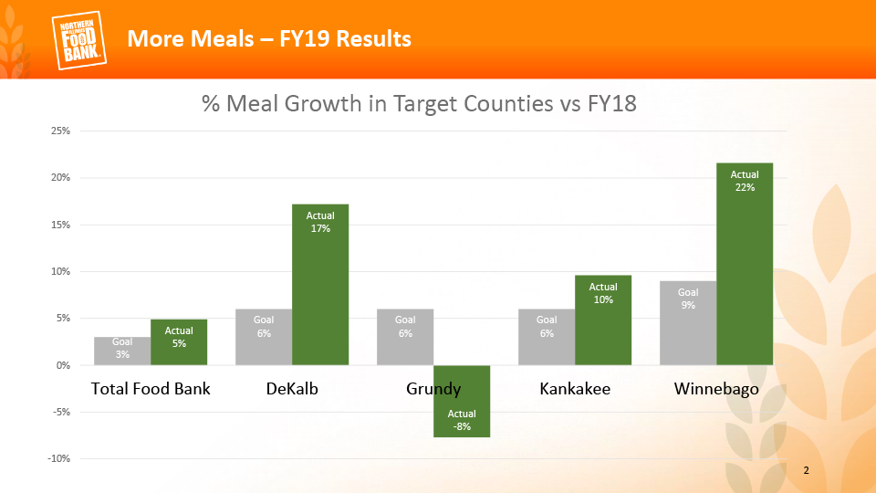 Percent meal growth in target counties versus FY18