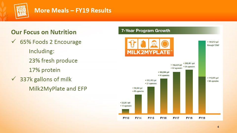 65% Foods 2 Encourage. Distributed 337 thousand gallons of milk.