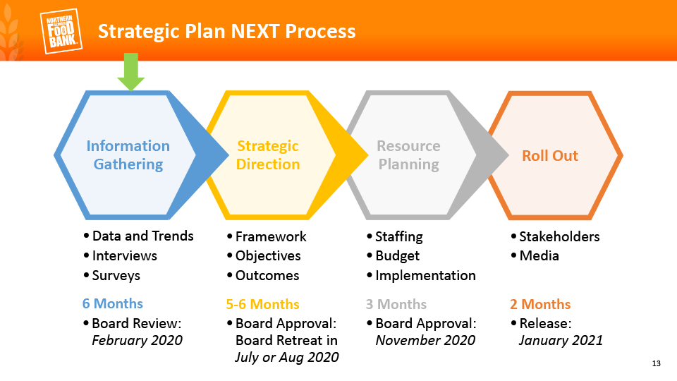 Strategic Plan NEXT Process: Information gathering, strategic direction, resource planning, and roll out