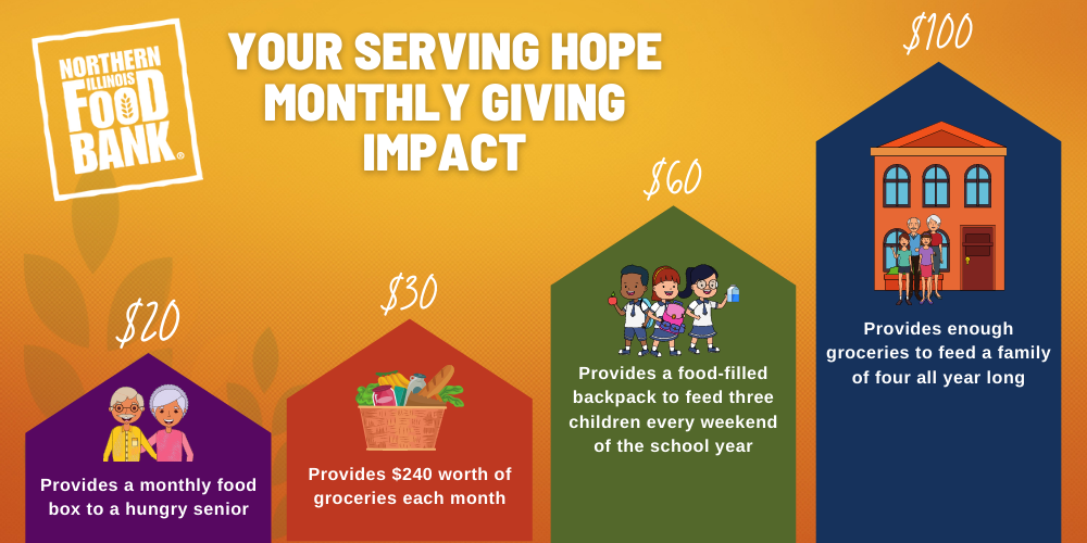 Monthly Giving Impact